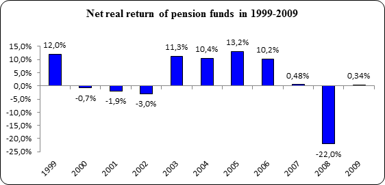 Net real return of pension funds in 1999-2009