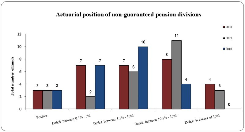 Actuarial-position-of-non-guaranteed-pension-divisions