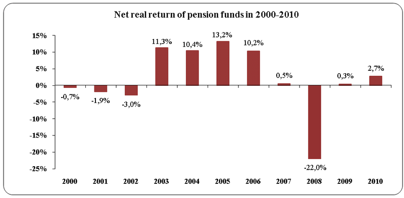 Net-real-return-of-pension-funds-in-2000-to-2010