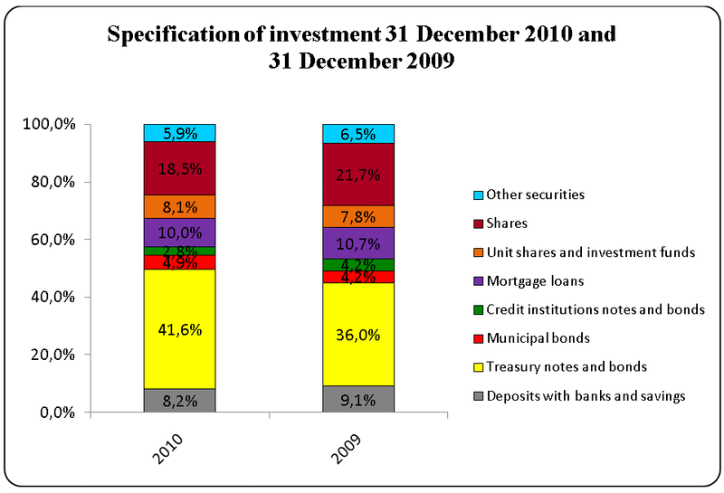 Specification-of-investment-31-desember-2010-and-31-desember-2009